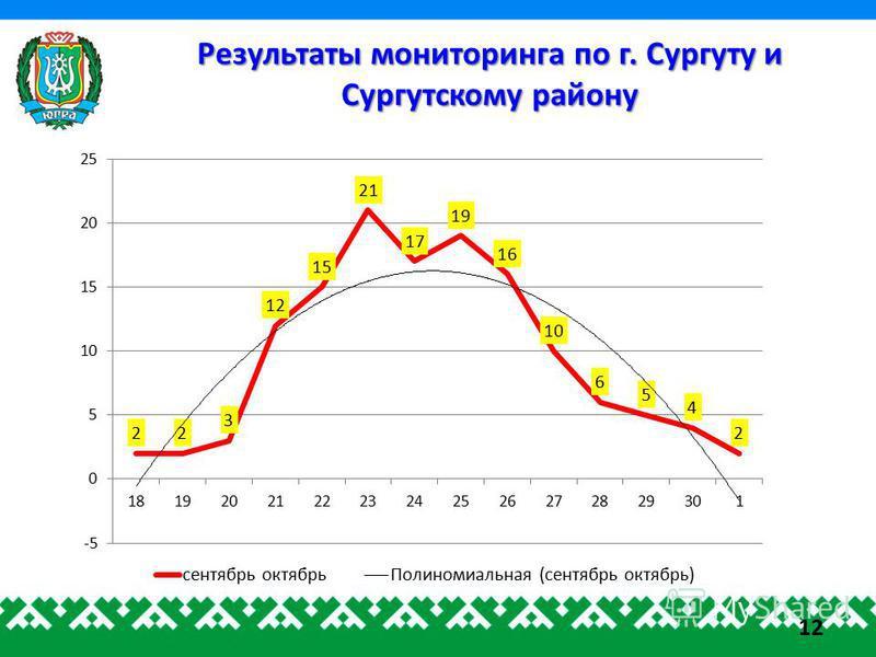 Результаты мониторинга по г. Сургуту и Сургутскому району 12