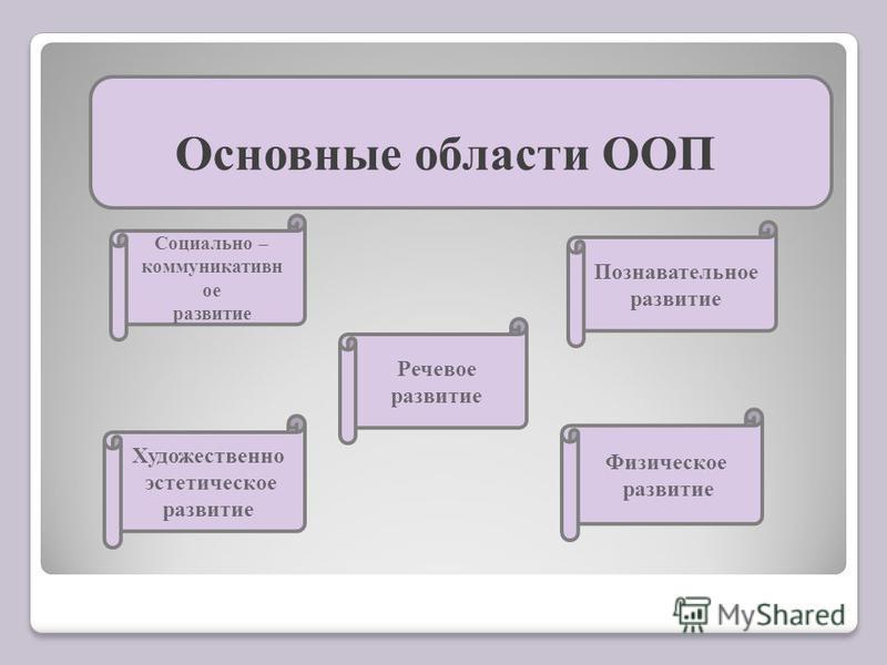 Основные области ООП Социально – коммуникативное развитие Речевое развитие Художественно эстетическое развитие Физическое развитие Познавательное развитие