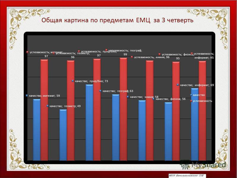 Общая картина по предметам ЕМЦ за 3 четверть