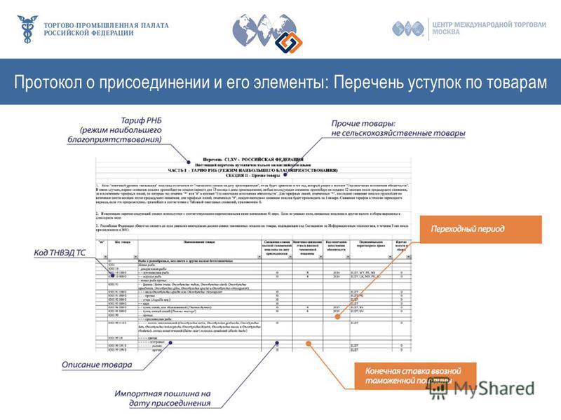 Протокол о присоединении и его элементы: Перечень уступок по товарам