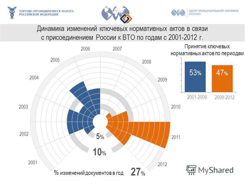 Динамика изменений ключевых нормативных актов в связи с присоединением России к ВТО по годам с 2001-2012 г. 2001-2006 2009-2012 53 % 47 % 10 % 5%5% Принятие ключевых нормативных актов по периодам % изменений документов в год 27 %
