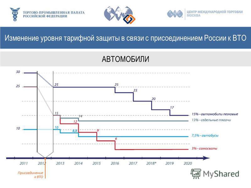 Изменение уровня тарифной защиты в связи с присоединением России к ВТО АВТОМОБИЛИ