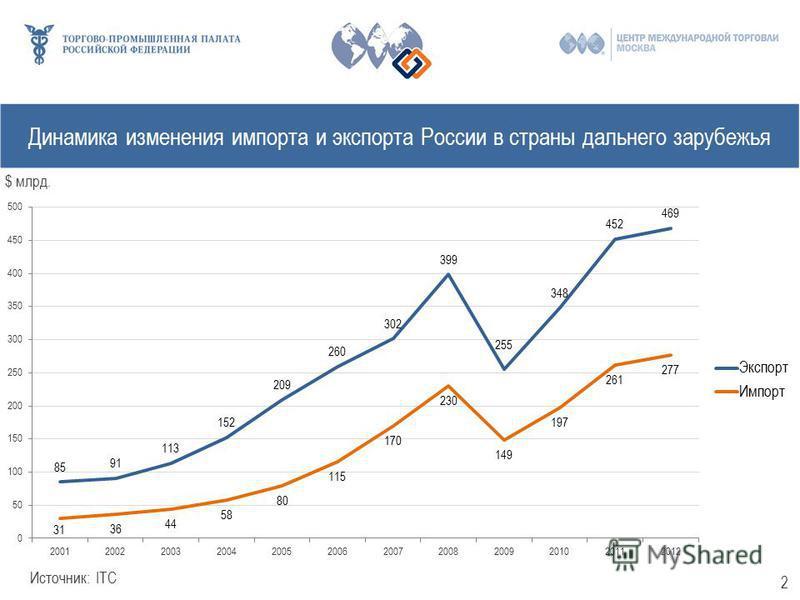 Динамика изменения импорта и экспорта России в страны дальнего зарубежья $ млрд. Источник: ITC 2
