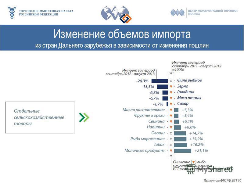 Изменение объемов импорта из стран Дальнего зарубежья в зависимости от изменения пошлин