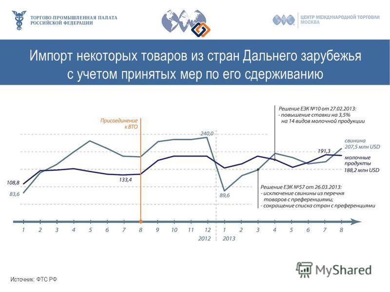 Импорт некоторых товаров из стран Дальнего зарубежья с учетом принятых мер по его сдерживанию Источник: ФТС РФ