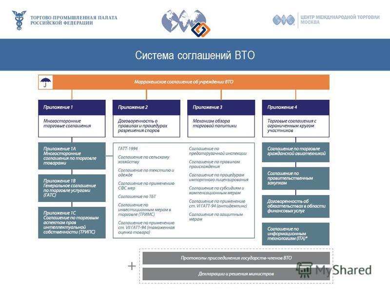 Система соглашений ВТО
