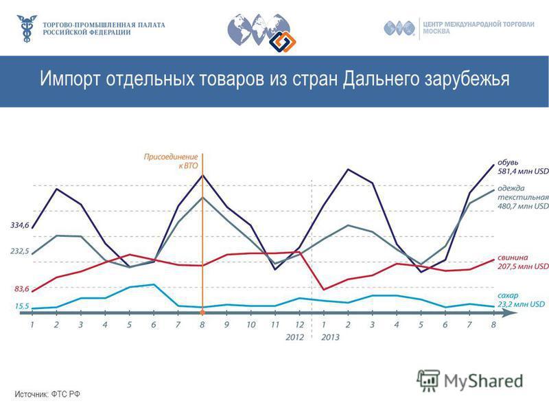 Импорт отдельных товаров из стран Дальнего зарубежья Источник: ФТС РФ