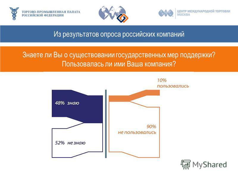 Из результатов опроса российских компаний Знаете ли Вы о существовании государственных мер поддержки? Пользовалась ли ими Ваша компания?