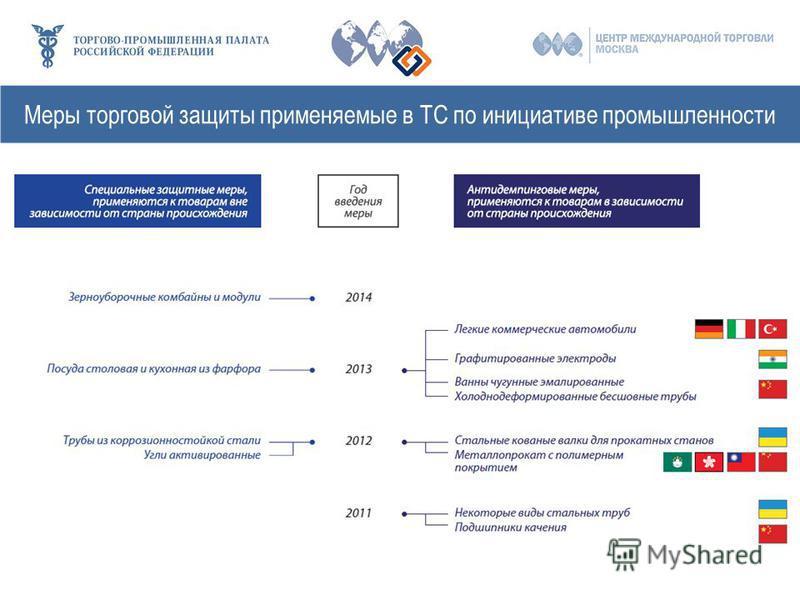 Меры торговой защиты применяемые в ТС по инициативе промышленности