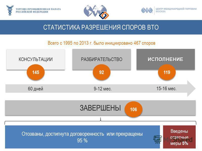 СТАТИСТИКА РАЗРЕШЕНИЯ СПОРОВ ВТО 60 дней 9-12 мес. 15-16 мес. КОНСУЛЬТАЦИИ РАЗБИРАТЕЛЬСТВО ИСПОЛНЕНИЕИСПОЛНЕНИЕ 145 92 119 ЗАВЕРШЕНЫ Всего с 1995 по 2013 г. было инициировано 467 споров 106 Введены ответные меры 5% Отозваны, достигнута договоренность