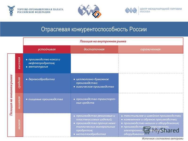 Отраслевая конкурентоспособность России