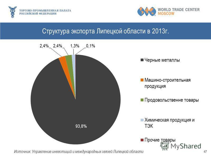 Структура экспорта Липецкой области в 2013 г. 47
