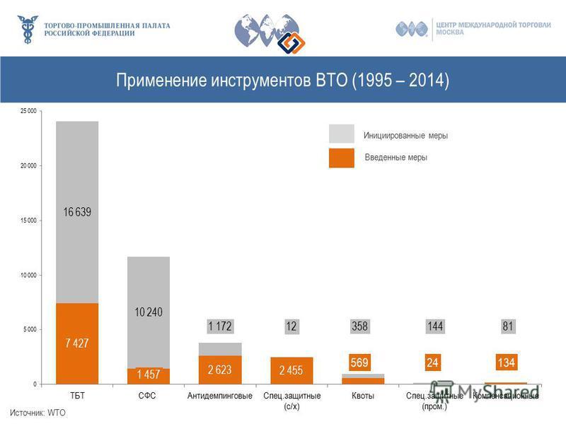 Применение инструментов ВТО (1995 – 2014) Источник: WTO Инициированные меры Введенные меры