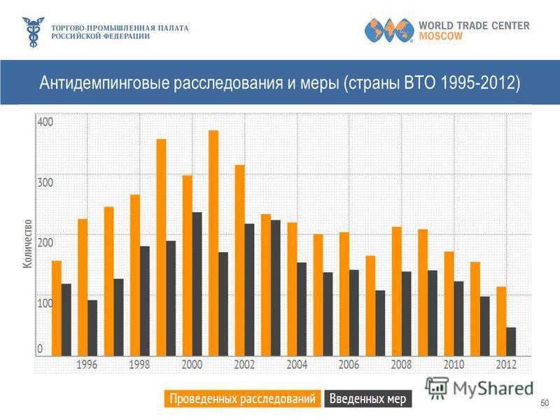 Антидемпинговые расследования и меры (страны ВТО 1995-2012) 50