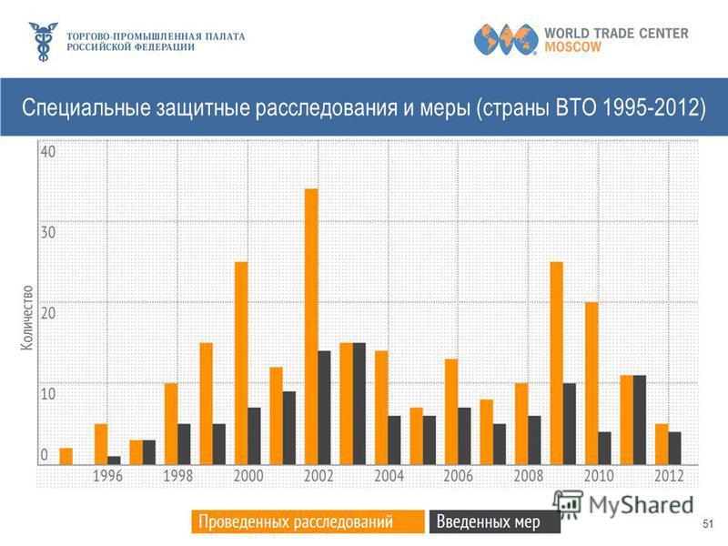 51 Специальные защитные расследования и меры (страны ВТО 1995-2012)