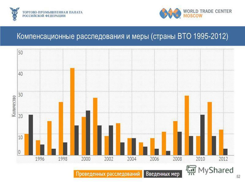 52 Компенсационные расследования и меры (страны ВТО 1995-2012)
