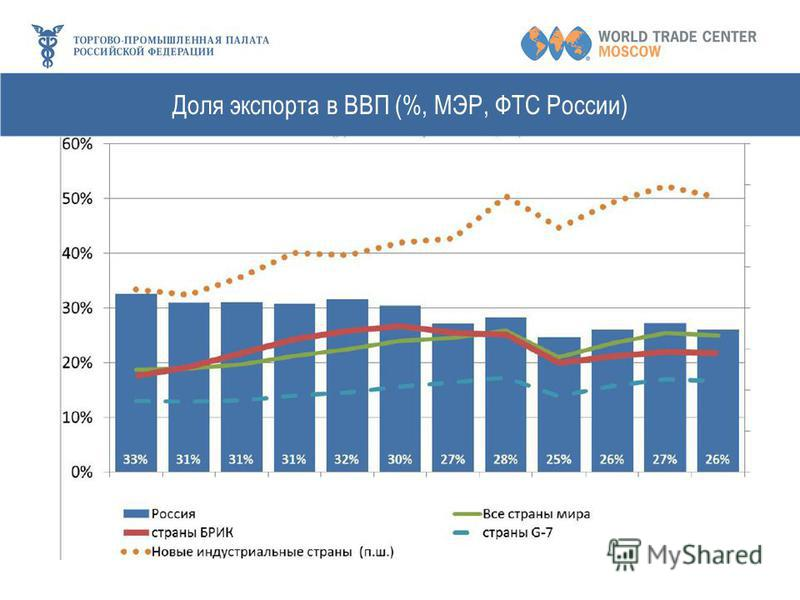 Доля экспорта в ВВП (%, МЭР, ФТС России)