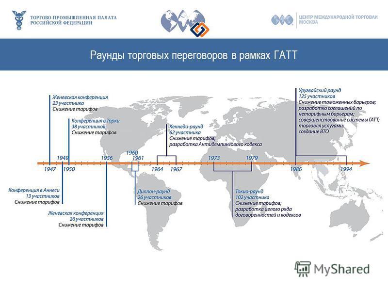 Раунды торговых переговоров в рамках ГАТТ
