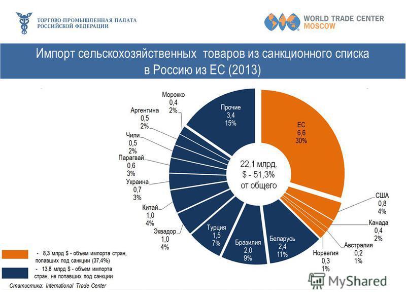Импорт сельскохозяйственных товаров из санкционного списка в Россию из ЕС (2013)