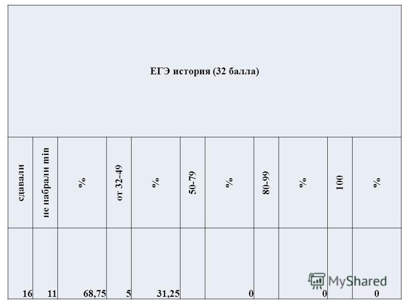 ЕГЭ история (32 балла) сдавали не набрали min % от 32-49 % 50-79 % 80-99 % 100 % 161168,75531,25 0 0 0