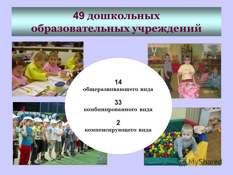 49 дошкольных образовательных учреждений 14 общеразвиваюшего вида 33 комбинированного вида 2 компенсирующего вида
