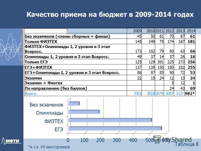 Качество приема на бюджет в 2009-2014 годах Таблица 8 200920102011201220132014 Без экзаменов (члены сборных + финал)455061706761 Только ФИЗТЕХ14524975174167181 ФИЗТЕХ+Олимпиады 1, 2 уровня и 3 этап Всеросс.17310279806366 Олимпиады 1, 2 уровня и 3 эта