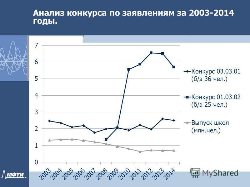 Анализ конкурса по заявилениям за 2003-2014 годы.