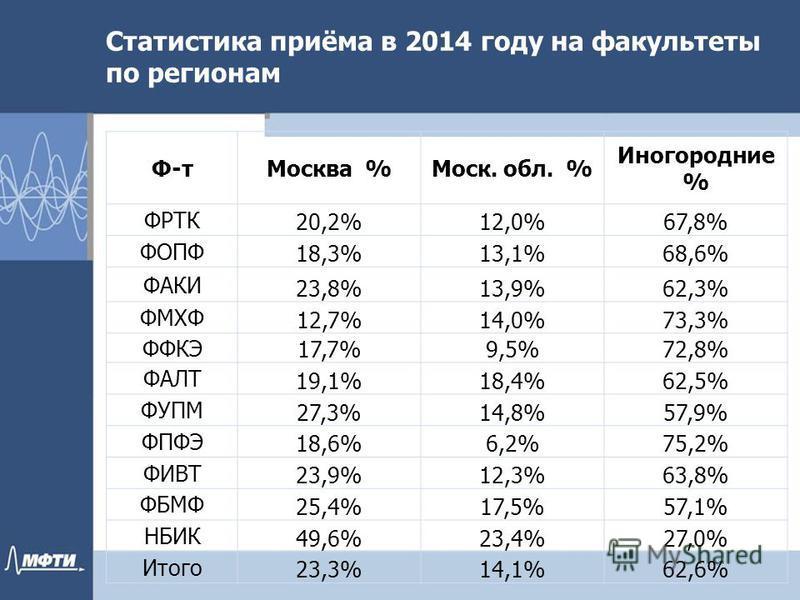 Статистика приёма в 2014 году на факультеты по регионам Ф-т Москва %Моск. обл. % Иногородние % ФРТК 20,2%12,0%67,8% ФОПФ 18,3%13,1%68,6% ФАКИ 23,8%13,9%62,3% ФМХФ 12,7%14,0%73,3% ФФКЭ 17,7%9,5%72,8% ФАЛТ 19,1%18,4%62,5% ФУПМ 27,3%14,8%57,9% ФПФЭ 18,6