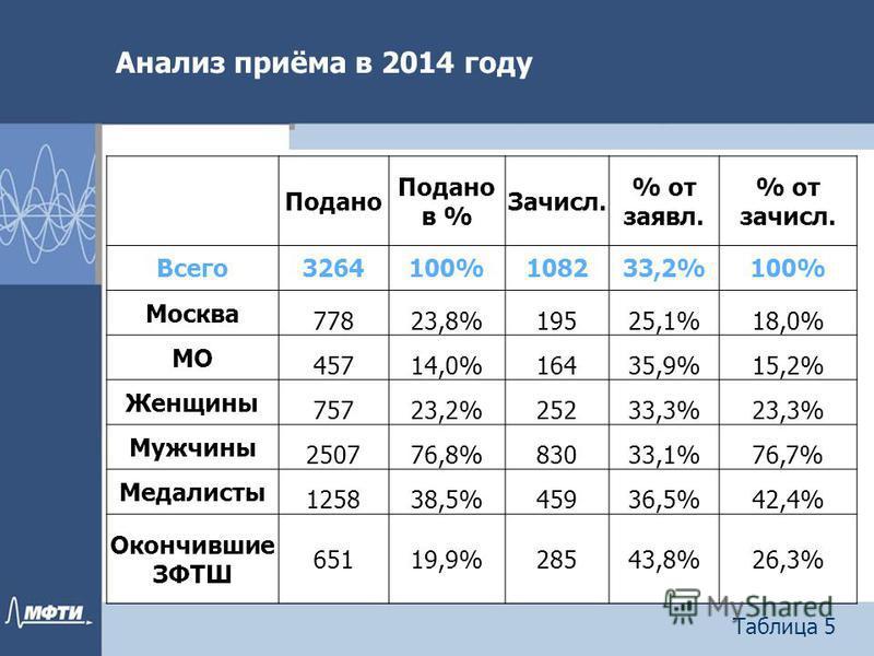 Анализ приёма в 2014 году Таблица 5 Подано в % Зачисл. % от заявил. % от зачисл. Всего 3264100%108233,2%100% Москва 77823,8%19525,1%18,0% МО 45714,0%16435,9%15,2% Женщины 75723,2%25233,3%23,3% Мужчины 250776,8%83033,1%76,7% Медалисты 125838,5%45936,5