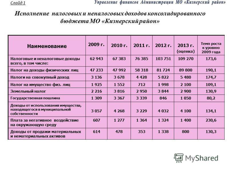 Исполнение налоговых и неналоговых доходов консолидированного бюджета МО «Кизнерский район» Наименование 2009 г. 2010 г.2011 г.2012 г.2013 г. (оценка) Темп роста к уровню 2009 года Налоговые и неналоговые доходы всего, в том числе: 62 94367 38376 385