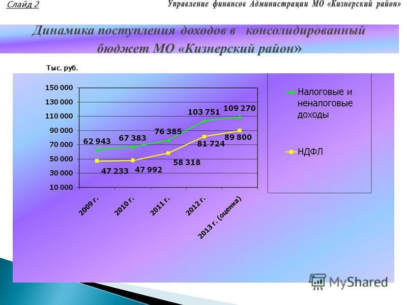 Динамика поступления доходов в консолидированный бюджет МО «Кизнерский район » Тыс. руб. Слайд 2