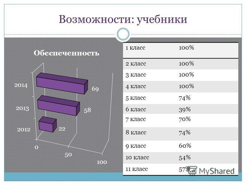 Возможности: учебники 1 класс 100% 2 класс 100% 3 класс 100% 4 класс 100% 5 класс 74% 6 класс 39% 7 класс 70% 8 класс 74% 9 класс 60% 10 класс 54% 11 класс 57%