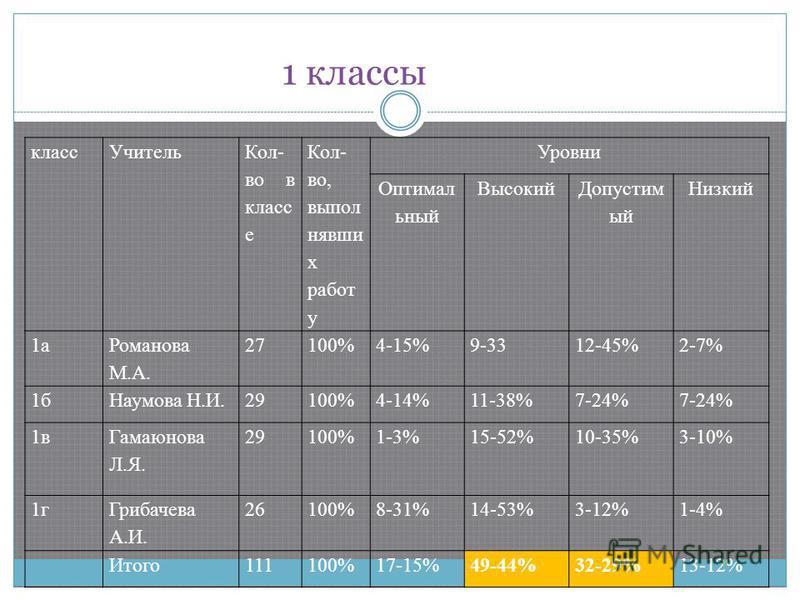 1 классы класс Учитель Кол- во в класс е Кол- во, выполнявших работ у Уровни Оптимал ьный Высокий Допустим ый Низкий 1 а Романова М.А. 27100%4-15%9-3312-45%2-7% 1 б Наумова Н.И.29100%4-14%11-38%7-24% 1 в Гамаюнова Л.Я. 29100%1-3%15-52%10-35%3-10% 1 г