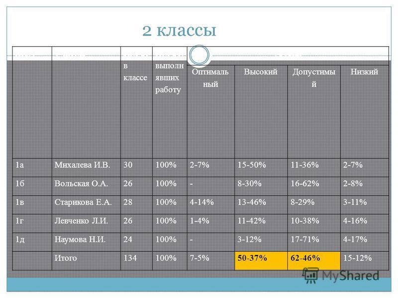 2 классы класс Учитель Кол-во в классе Кол-во, выполнявших работу Уровни Оптималь ный Высокий Допустимы й Низкий 1 а Михалева И.В.30100%2-7%15-50%11-36%2-7% 1 б Вольская О.А.26100%-8-30%16-62%2-8% 1 в Старикова Е.А.28100%4-14%13-46%8-29%3-11% 1 г Лев