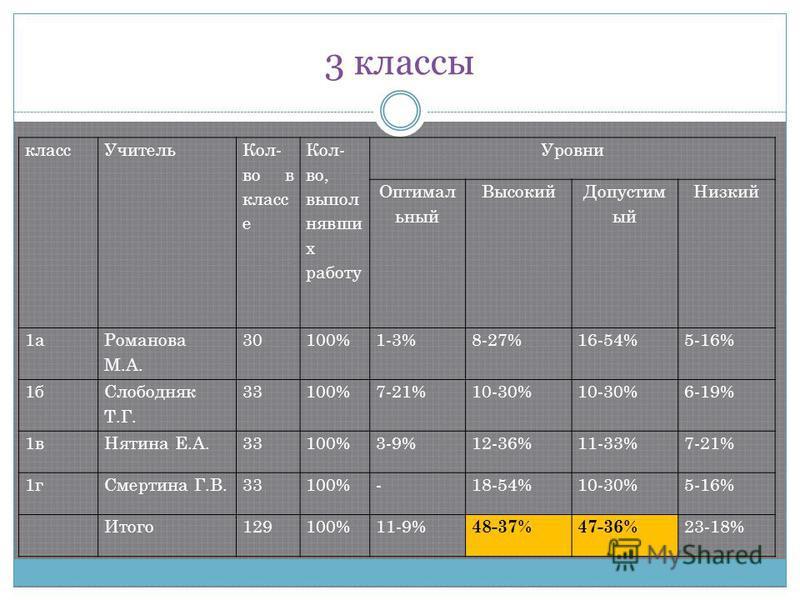 3 классы класс Учитель Кол- во в класс е Кол- во, выполнявших работу Уровни Оптимал ьный Высокий Допустим ый Низкий 1 а Романова М.А. 30100%1-3%8-27%16-54%5-16% 1 б Слободняк Т.Г. 33100%7-21%10-30% 6-19% 1 в Нятина Е.А.33100%3-9%12-36%11-33%7-21% 1 г