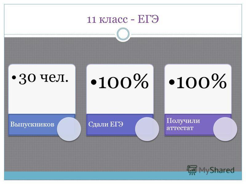 11 класс - ЕГЭ 30 чел. Выпускников 100% Сдали ЕГЭ 100% Получили аттестат