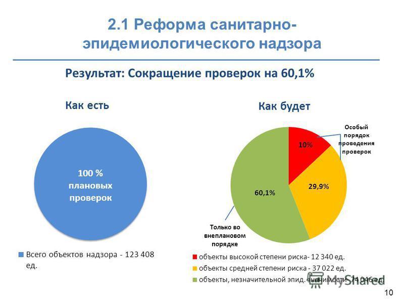 2.1 Реформа санитарно- эпидемиологического надзора Результат: Сокращение проверок на 60,1% Как есть Как будет 10