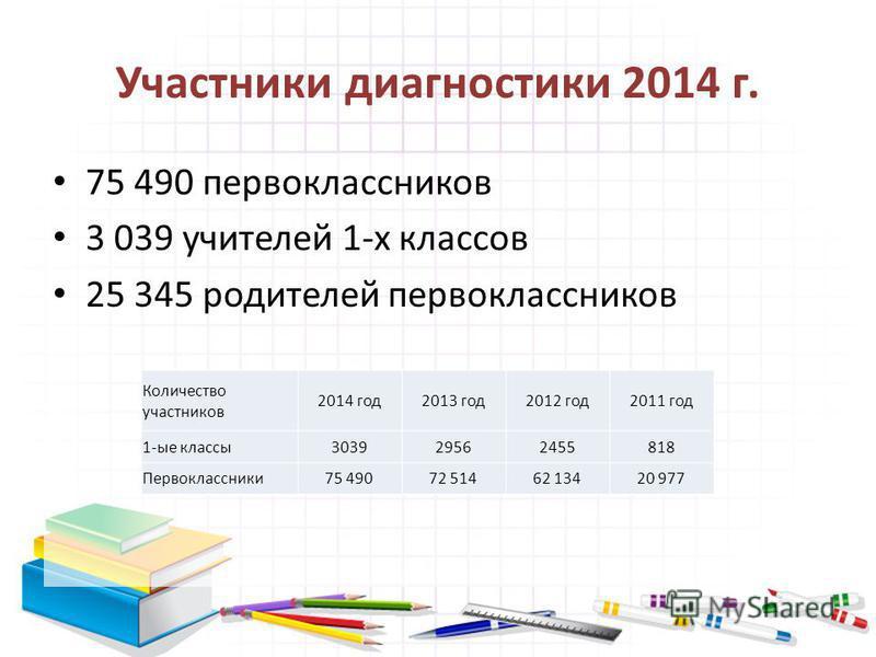 Участники диагностики 2014 г. 75 490 первоклассников 3 039 учителей 1-х классов 25 345 родителей первоклассников Количество участников 2014 год 2013 год 2012 год 2011 год 1-ые классы 303929562455818 Первоклассники 75 49072 51462 13420 977