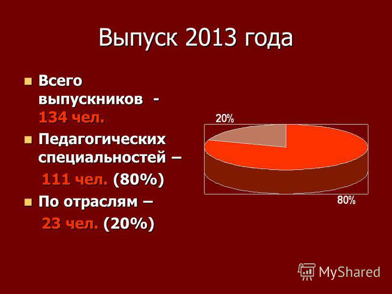 Выпуск 2013 года Всего выпускников - 134 чел. Всего выпускников - 134 чел. Педагогических специальностей – Педагогических специальностей – 111 чел. (80%) 111 чел. (80%) По отраслям – По отраслям – 23 чел. (20%) 23 чел. (20%)