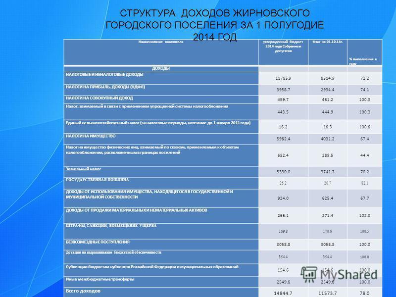 Наименование показателя утвержденновый бюджет 2014 года Собранием депутатов Факт на 01.10.14 г. % выполнения к году ДОХОДЫ НАЛОГОВЫЕ И НЕНАЛОГОВЫЕ ДОХОДЫ 11785.98514.972.2 НАЛОГИ НА ПРИБЫЛЬ, ДОХОДЫ (НДФЛ) 3958.72934.474.1 НАЛОГИ НА СОВОКУПНЫЙ ДОХОД 4