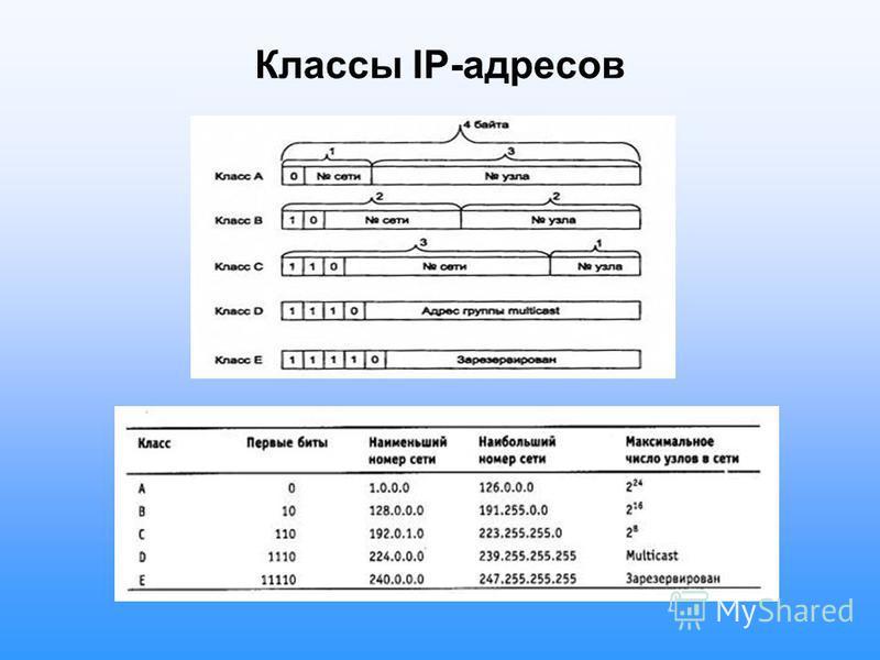 Классы IP-адресов