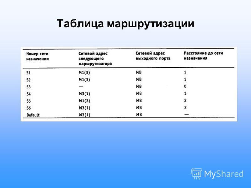 Таблица маршрутизации