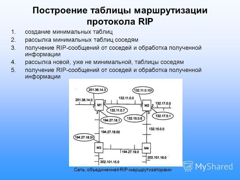 Построение таблицы маршрутизации протокола RIP 1. создание минимальных таблиц 2. рассылка минимальных таблиц соседям 3. получение RIP-сообщений от соседей и обработка полученной информации 4. рассылка новой, уже не минимальной, таблицы соседям 5. пол