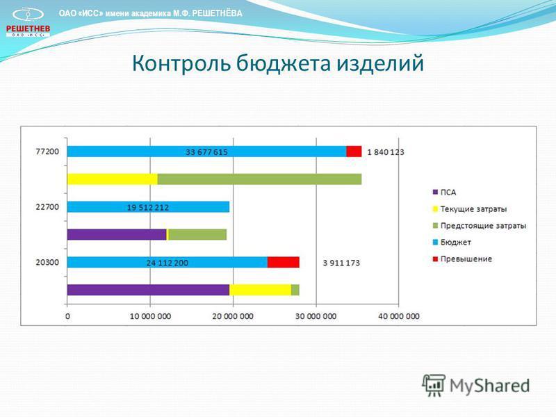 Контроль бюджета изделий ОАО «ИСС» имени академика М.Ф. РЕШЕТНЁВА