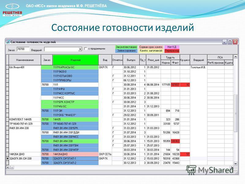 Состояние готовности изделий ОАО «ИСС» имени академика М.Ф. РЕШЕТНЁВА