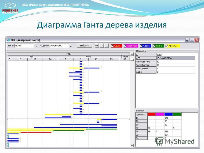 Диаграмма Ганта дерева изделия ОАО «ИСС» имени академика М.Ф. РЕШЕТНЁВА