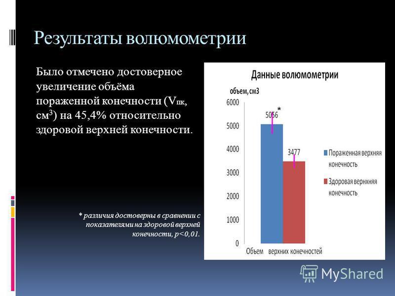 Результаты волюмометрии Было отмечено достоверное увеличение объёма пораженной конечности (V пк, см 3 ) на 45,4% относительно здоровой верхней конечности. * различия достоверны в сравнении с показателями на здоровой верхней конечности, p