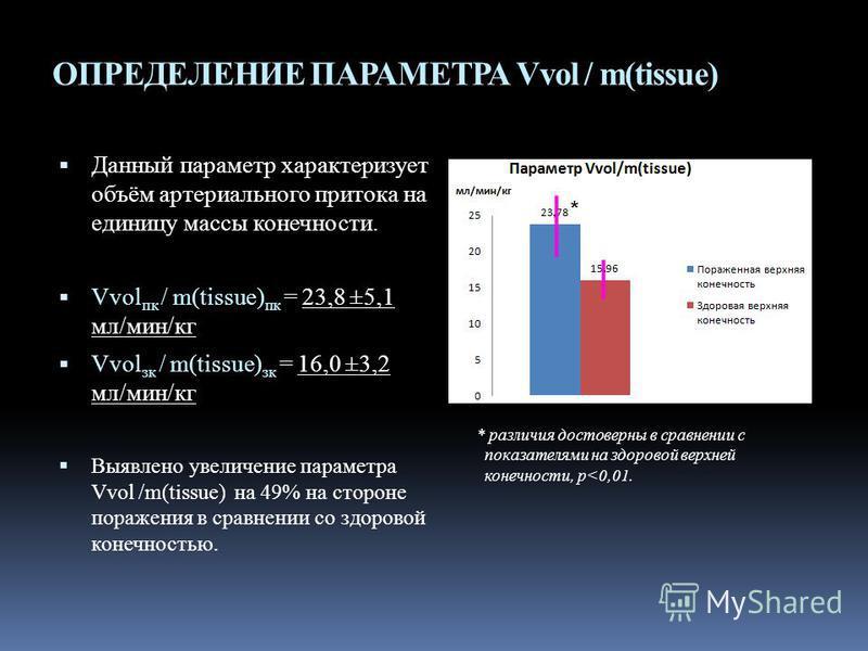 ОПРЕДЕЛЕНИЕ ПАРАМЕТРА Vvol / m(tissue) Данный параметр характеризует объём артериального притока на единицу массы конечности. Vvol пк / m(tissue) пк = 23,8 ±5,1 мл/мин/кг Vvol ск / m(tissue) ск = 16,0 ±3,2 мл/мин/кг Выявлено увеличение параметра Vvol
