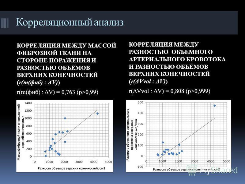 Корреляционный анализ КОРРЕЛЯЦИЯ МЕЖДУ МАССОЙ ФИБРОЗНОЙ ТКАНИ НА СТОРОНЕ ПОРАЖЕНИЯ И РАЗНОСТЬЮ ОБЪЁМОВ ВЕРХНИХ КОНЕЧНОСТЕЙ (r(m(фиб) : ΔV)) r(m(фиб) : ΔV) = 0,763 (p>0,99) КОРРЕЛЯЦИЯ МЕЖДУ РАЗНОСТЬЮ ОБЪЕМНОГО АРТЕРИАЛЬНОГО КРОВОТОКА И РАЗНОСТЬЮ ОБЪЁМ