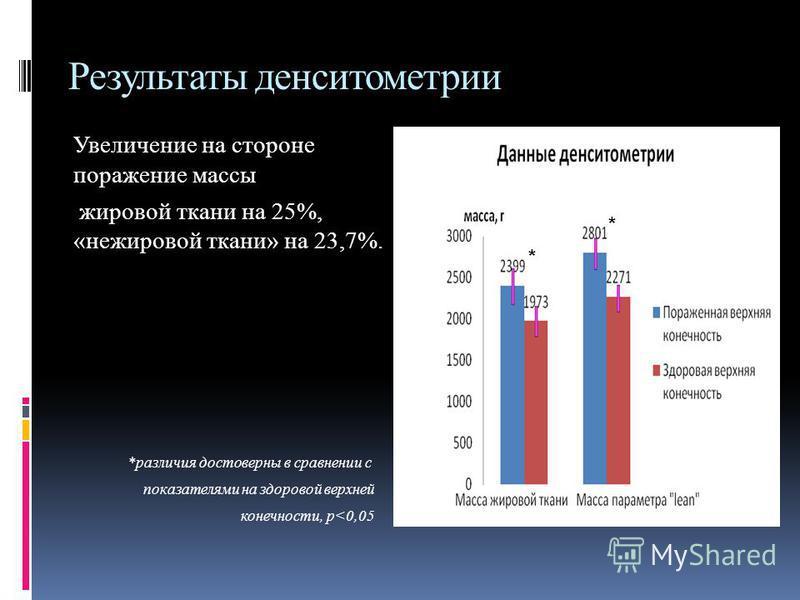 Результаты денситометрии Увеличение на стороне поражение массы жировой ткани на 25%, «нежировой ткани» на 23,7%. *различия достоверны в сравнении с показателями на здоровой верхней конечности, p